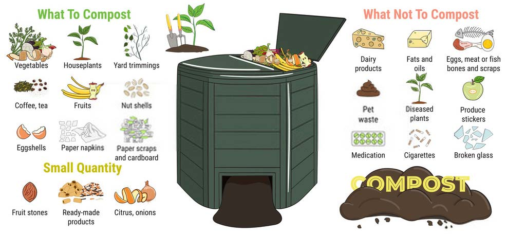Compost bin components